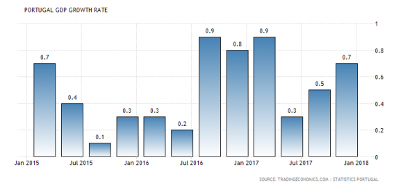 Portugal GDP Growth